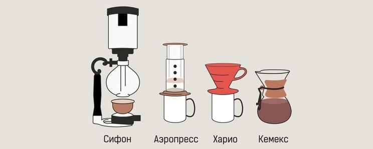 альтернативный способы заваривания кофе
